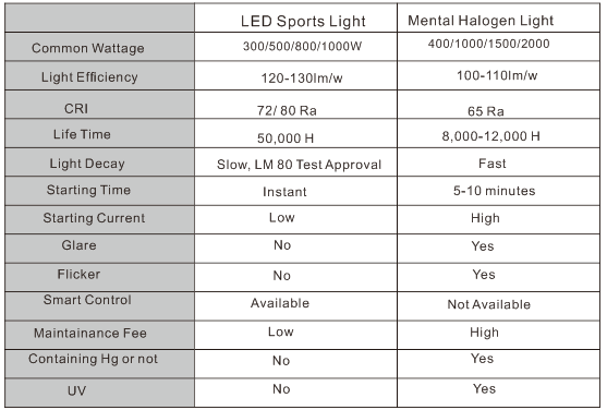 sports light comparison