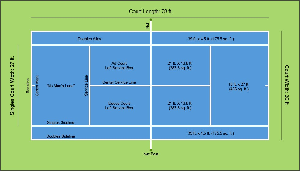 How Many Square Feet Is A Tennis Court